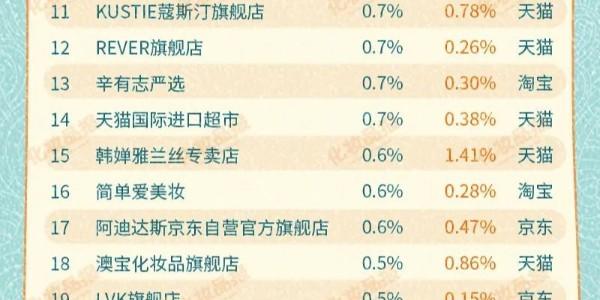 【广州采乐】全网沐浴产品一年热销62亿元,你的品牌上榜没?